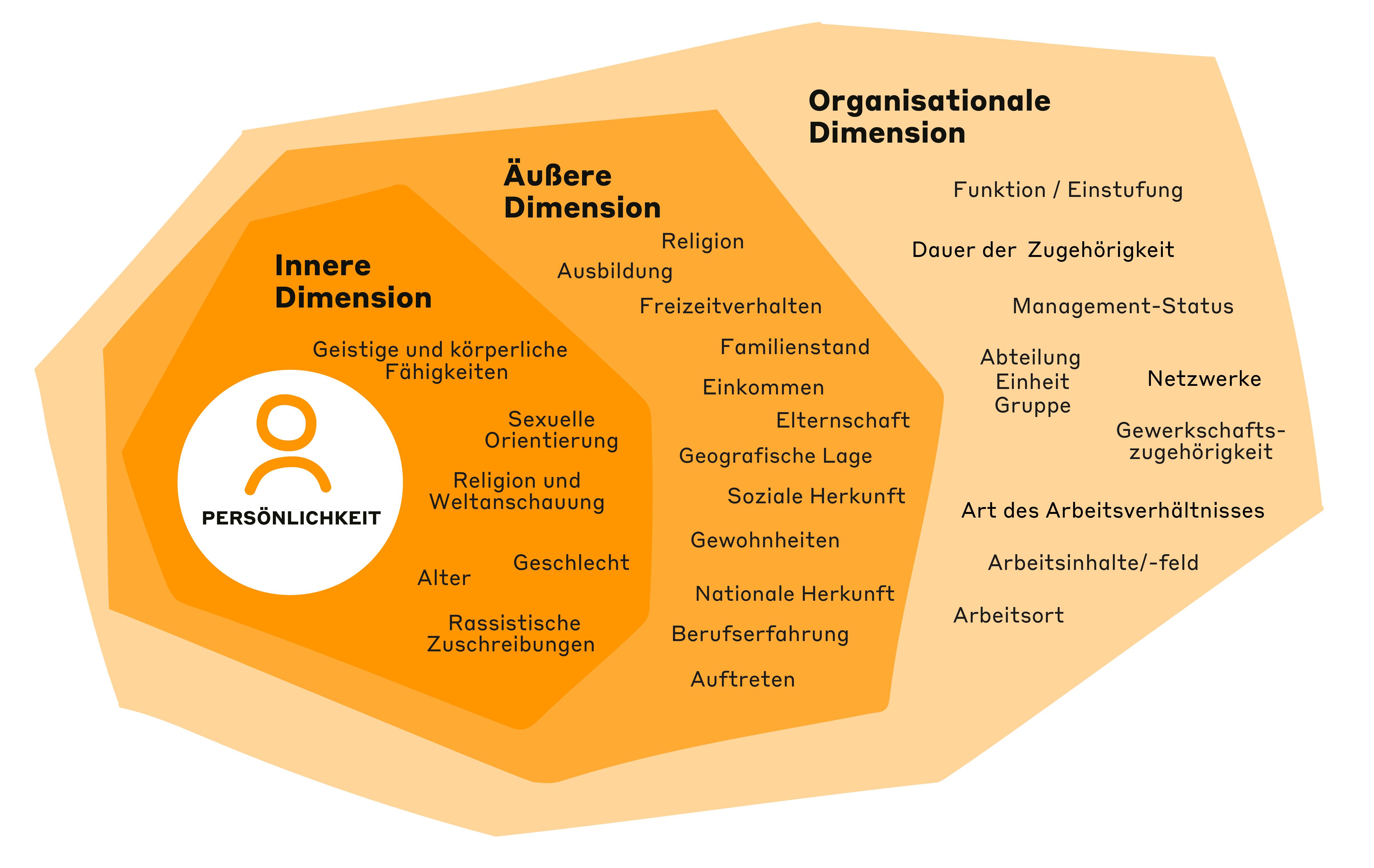 Infografik_Diversity