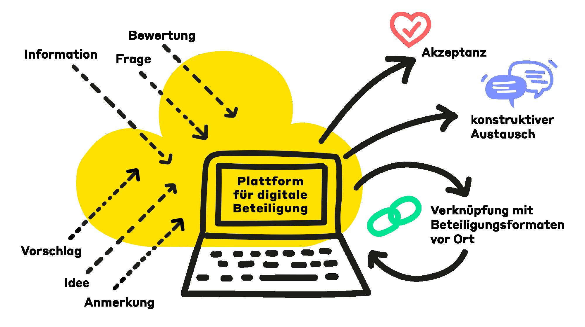 Kompetenzen_Digitale Beteiligung_Infografik