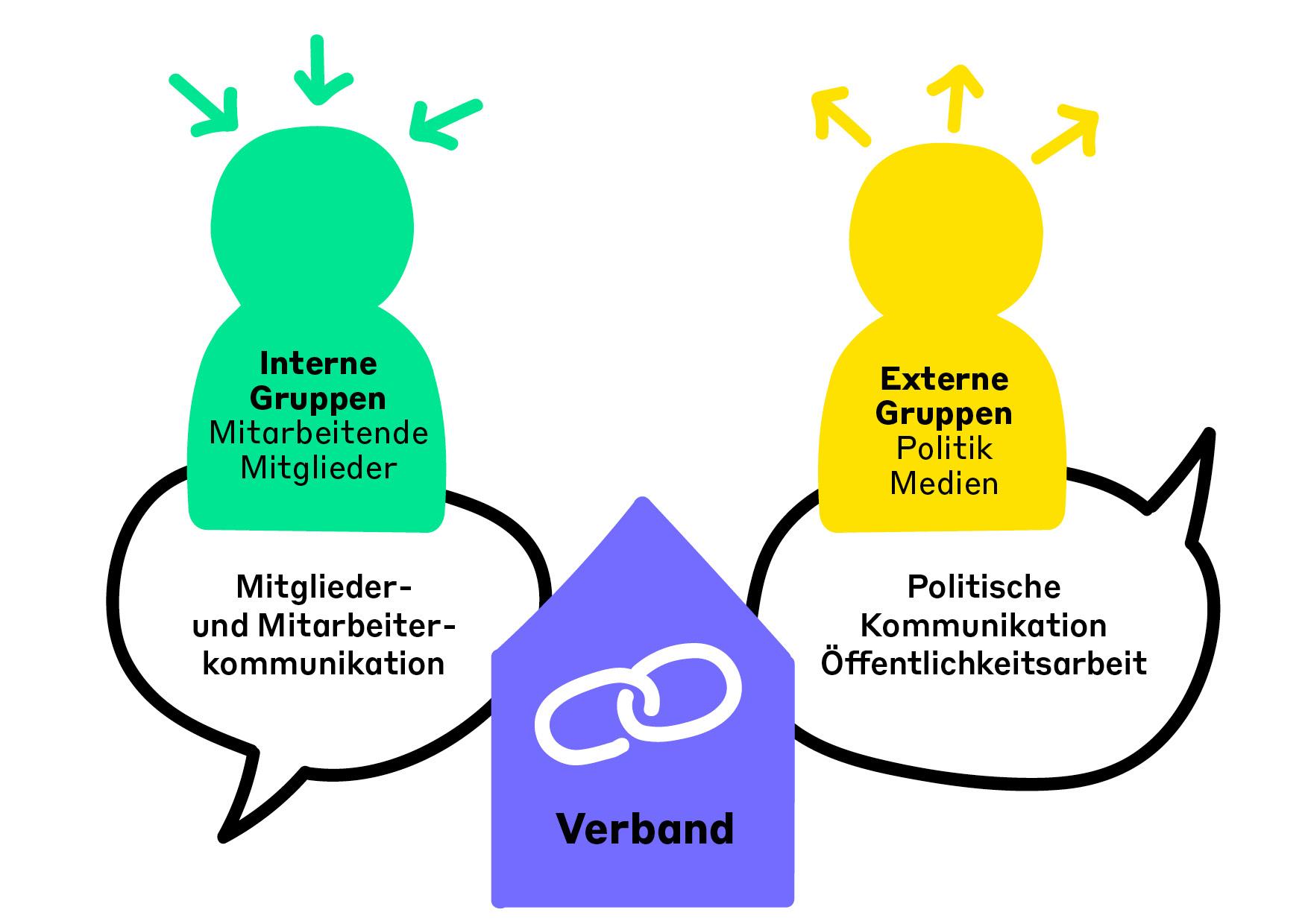 Kompetenzen_Verbandskommunikation_Infografik